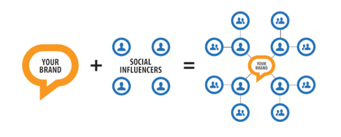 Influencer Marketing - 2xCeed